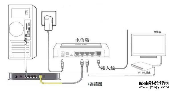 电信宽带怎么设置路由器?